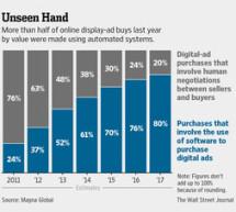 Plus du tiers du trafic publicitaire en ligne serait faux