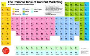 The_Periodic_Table_of_Content_Marketing2