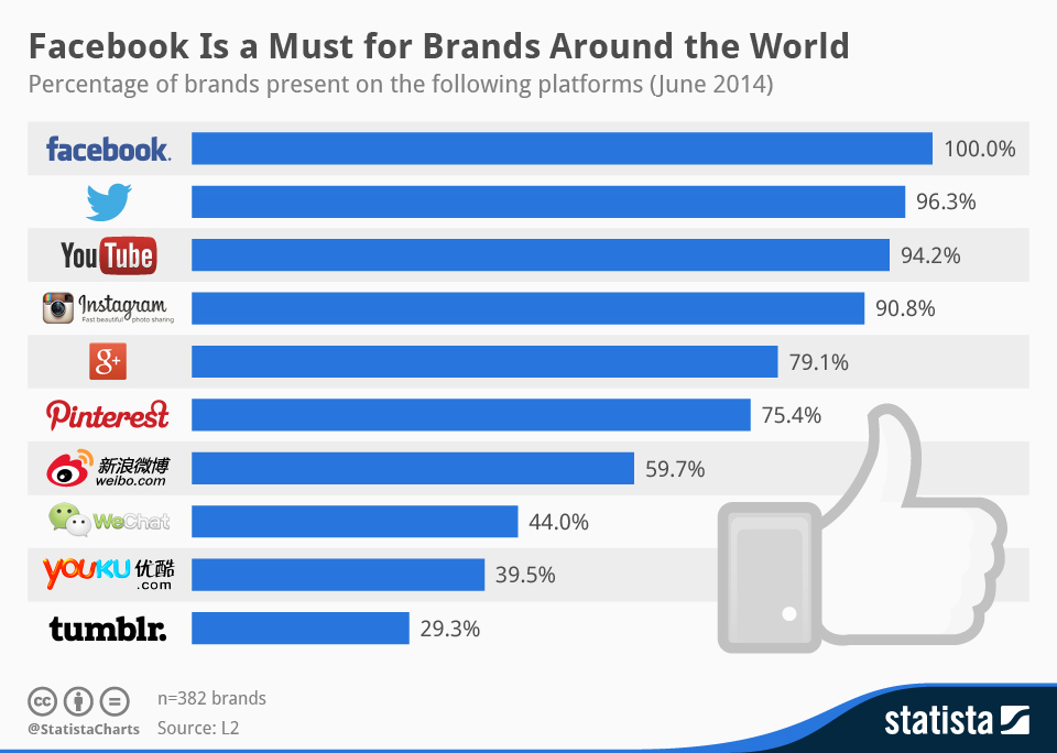 Instagram Increase Roi Fashion Brands