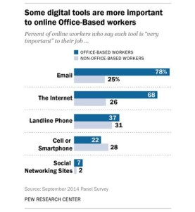 pew-internet-email