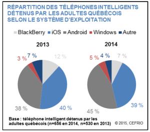 repartition_telephones_int_detenus_adultes_selon_systeme_exploitation_v5n7