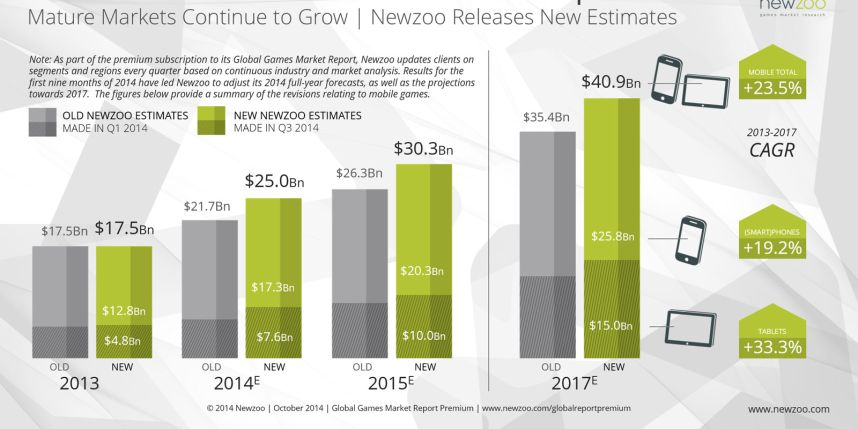 Newzoo_Mobile_Game_Revenues_Exceed_Expecations_v2