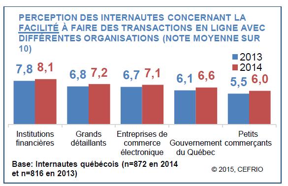 perception_internautes_facilites_faire_transactions_ligne_differentes_organisations_g1p9