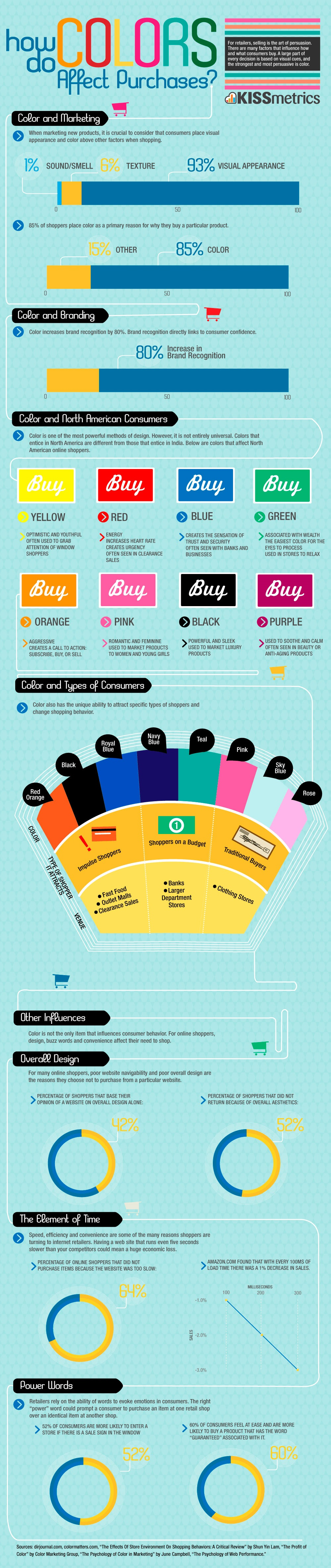 kissmetrics-color-purchases-best-infographics