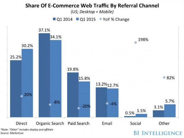 ecommerce réseaux sociaux 1