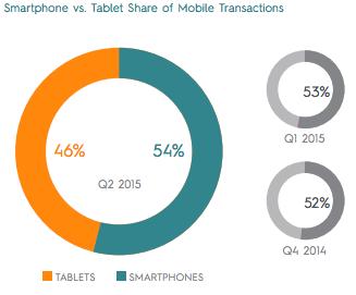smartphones over tablets