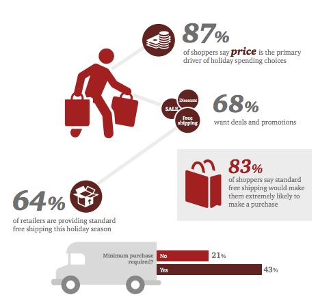 consommateurs-prix-livraison