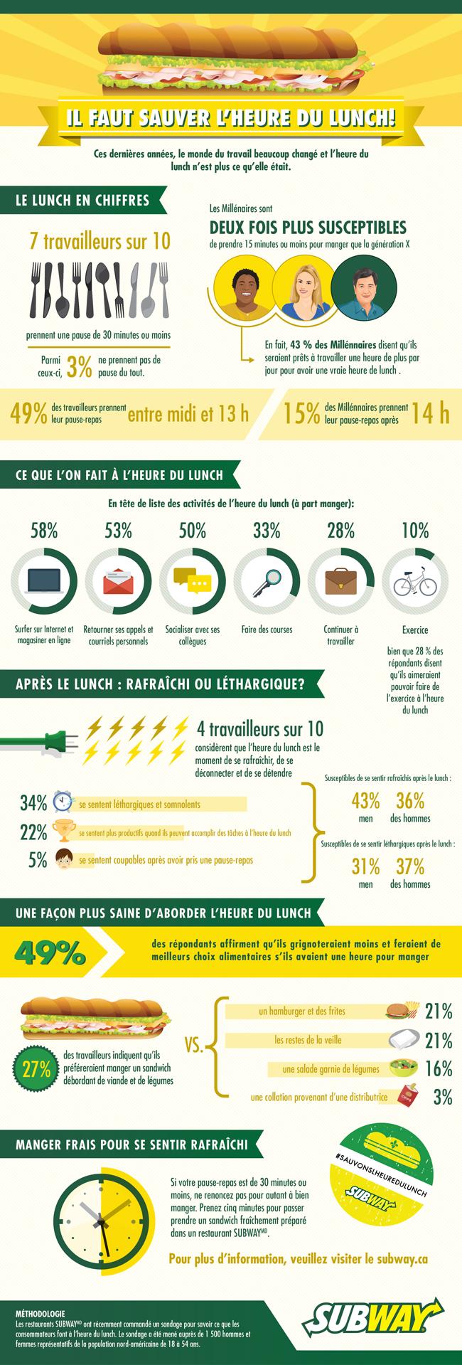 SUBWAY-Sauvons l'heure du lunch_ Infographie pour diffusion web