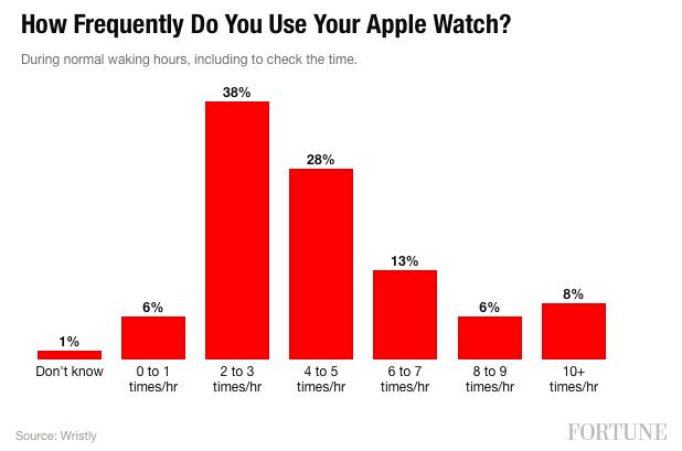 consultation-apple-watch-1