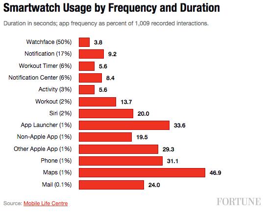 consultation-apple-watch-2