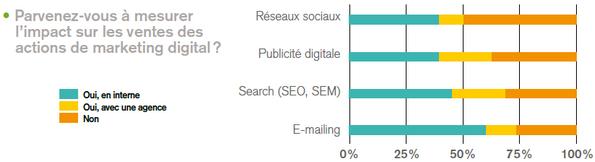 mesure-impact-digital-marketing