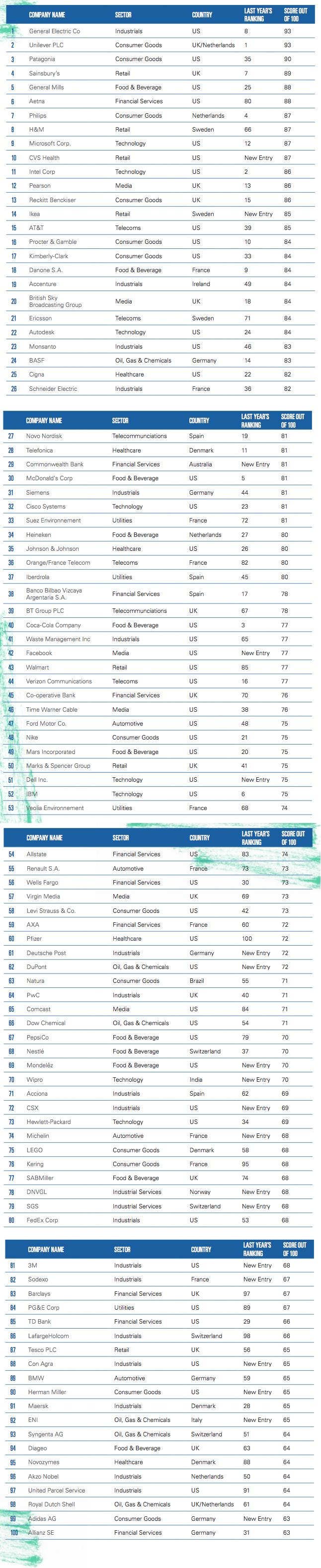 top-100-entreprises-medias-sociaux