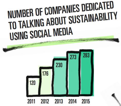 entreprises-rse-medias-sociaux
