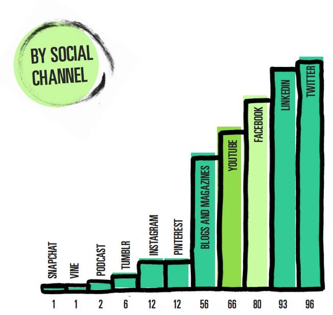 medias-sociaux-rse-entreprises
