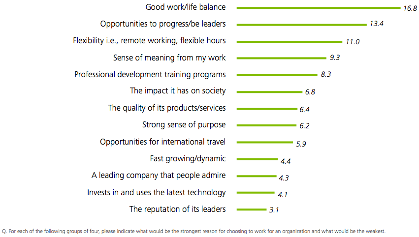 motivations-employes-milleniaux