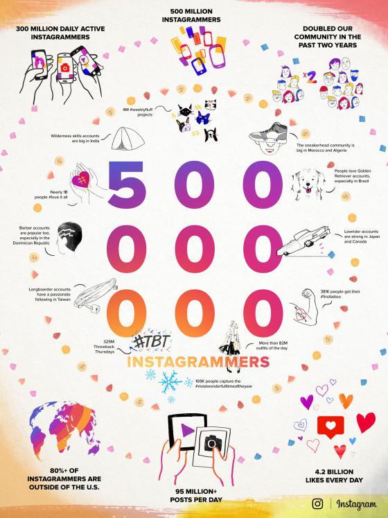 instagram-500-million-users