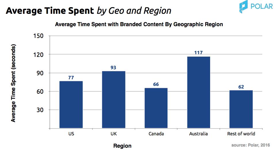 temps-passe-contenu-sponsorise-region