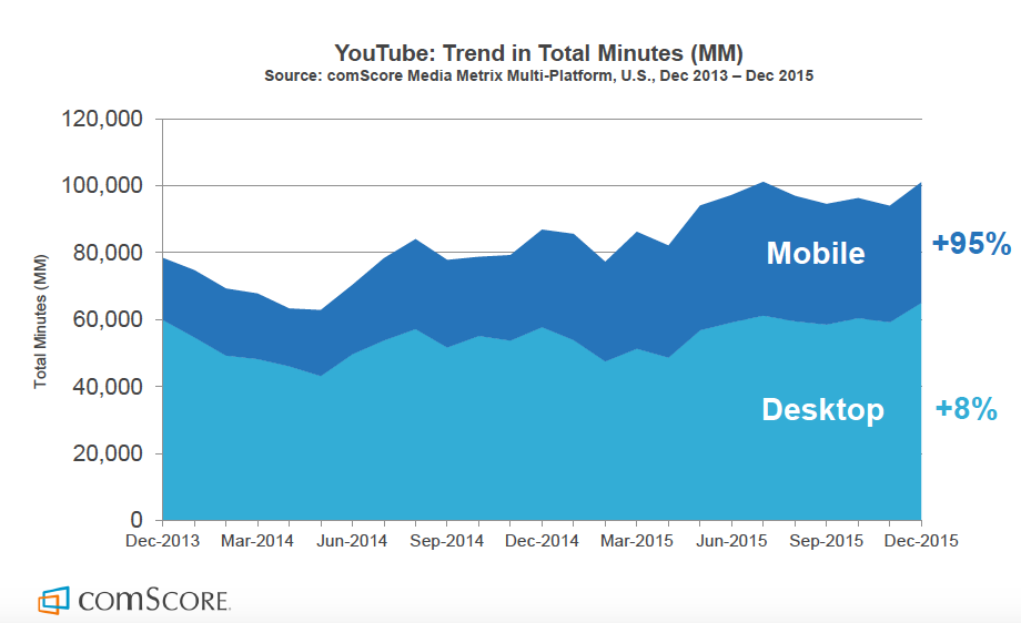 youtube-engagement-mobile