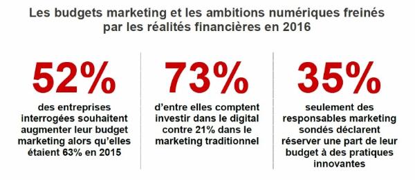 budgets-marketing-2016-omc