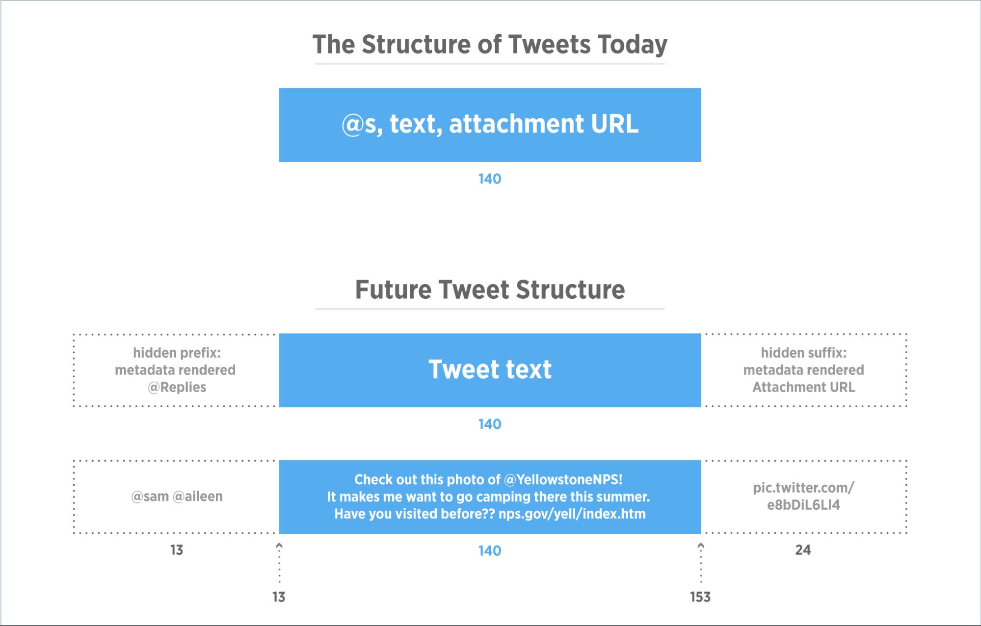 Tiré de la page : Upcoming changes to Tweets